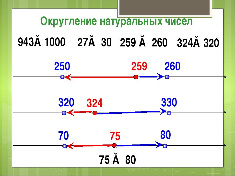 250 260 259 27≈ 30 Округление натуральных чисел 259 ≈ 260 943≈1000 324 320 3...