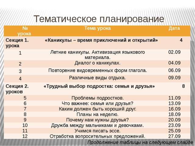 Тематическое планирование Продолжение таблицы на следующем слайде № урока Тем...