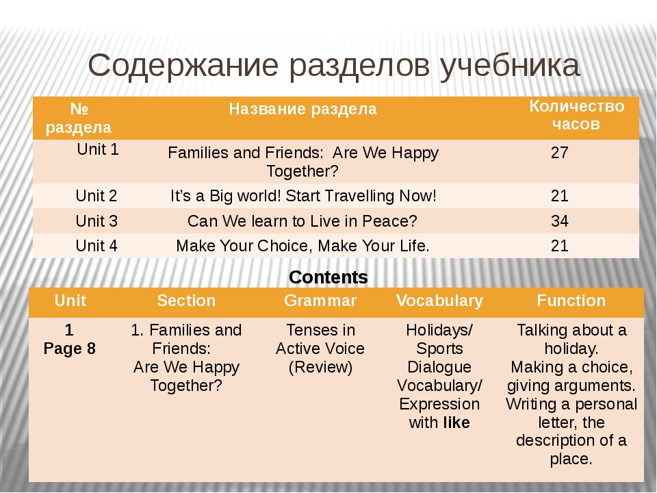 Содержание разделов учебника Contents № раздела Название раздела Количество ч...