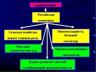 модернизация Российская экономика Сельское хозяйство играет главную роль Мног