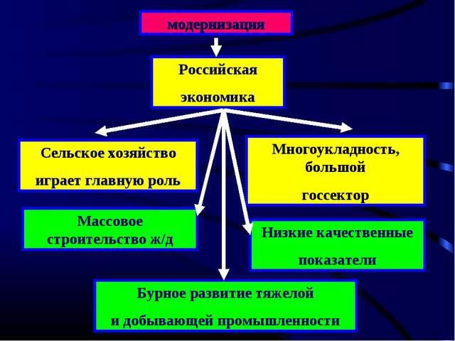 модернизация Российская экономика Сельское хозяйство играет главную роль Мног...