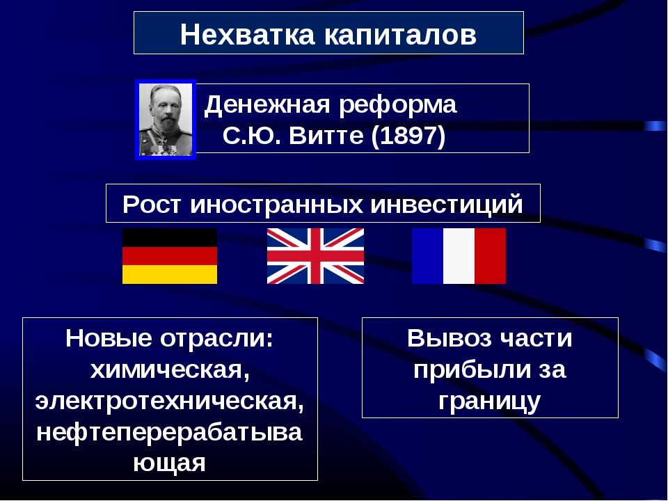 Нехватка капиталов Рост иностранных инвестиций Новые отрасли: химическая, эле...