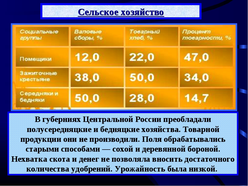 В губерниях Центральной России преобладали полусередняцкие и бедняцкие хозяйс...