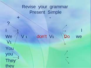 Revise your grammar Present Simple + - ? I I We V 1 don't V1 Do we V1 You yo