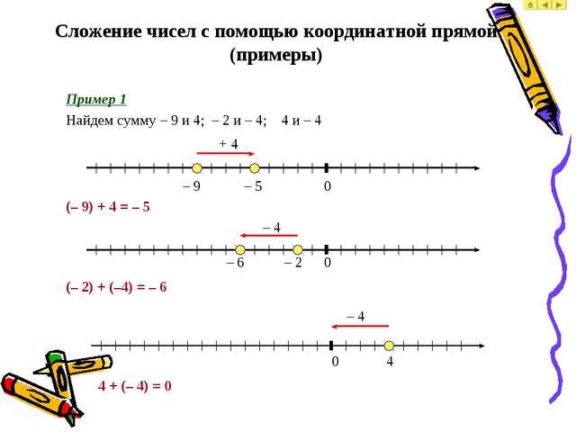 Сложение чисел с помощью координатной прямой (примеры) Пример 1 Найдем сумму...
