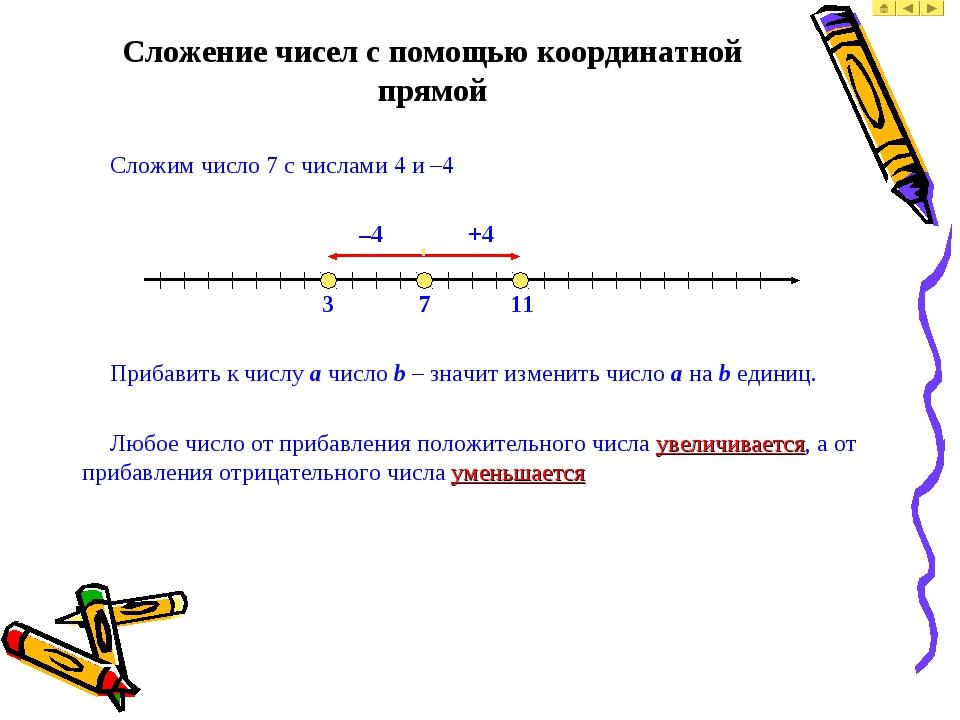 Сложение чисел с помощью координатной прямой Сложим число 7 с числами 4 и –4...