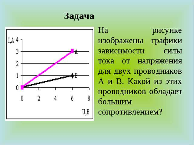Задача На рисунке изображены графики зависимости силы тока от напряжения для...