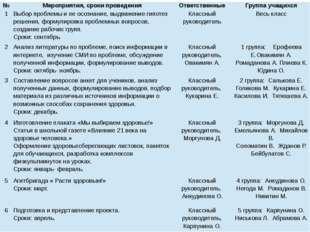 № Мероприятия, сроки проведения Ответственные Группа учащихся 1 Выбор пробле