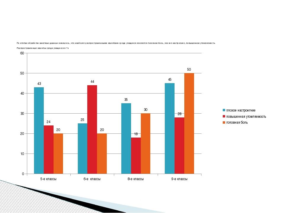 По итогам обработки анкетных данных оказалось, что наиболее распространенными...