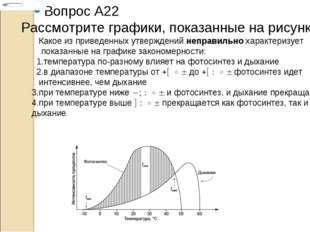 Вопрос A22 Рассмотрите графики, показанные на рисунке. Какое из приведенных у
