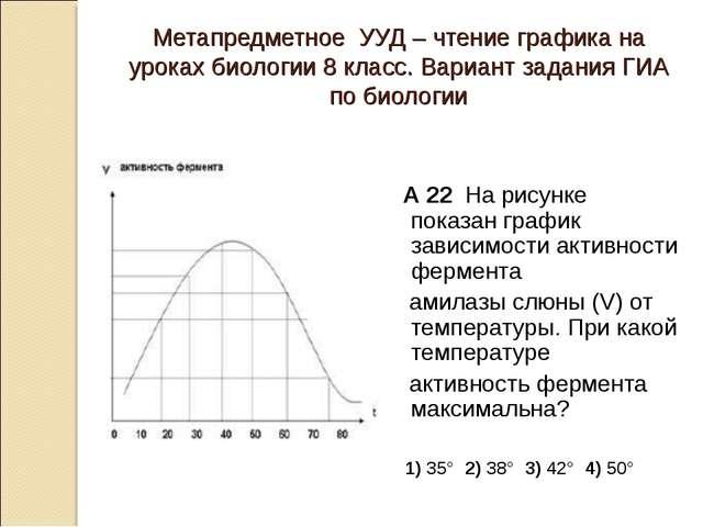 Метапредметное УУД – чтение графика на уроках биологии 8 класс. Вариант задан...