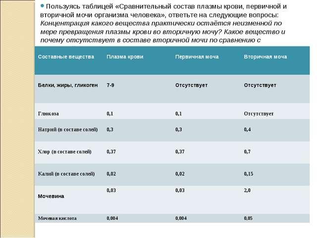 Пользуясь таблицей «Сравнительный состав плазмы крови, первичной и вторичной...