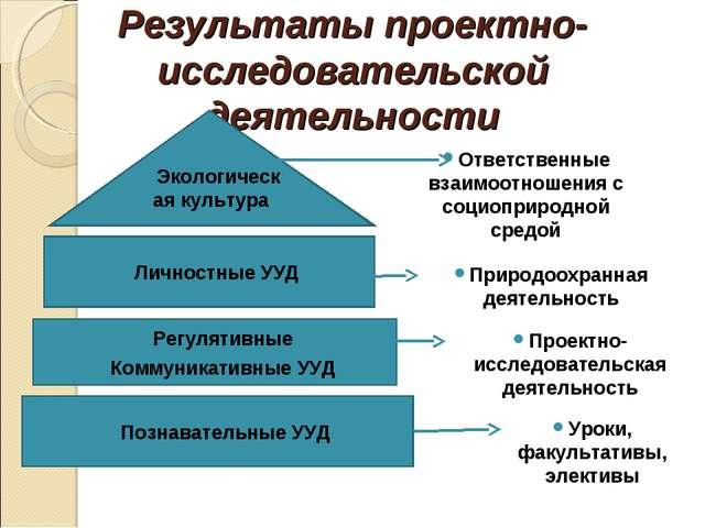 Результаты проектно-исследовательской деятельности Познавательные УУД Регулят...