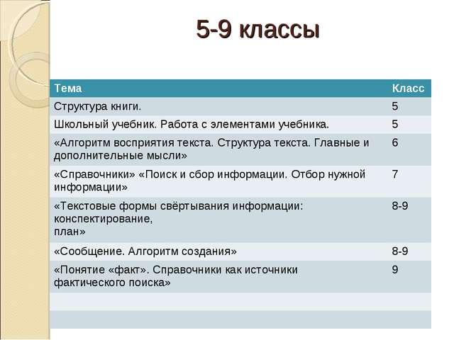 5-9 классы ТемаКласс Структура книги.5 Школьный учебник. Работа с элементам...