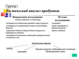 Группа I. Химический анализ продуктов РЕЗУЛЬТАТЫ РАБОТЫ Таблицы Диаграммы Пер