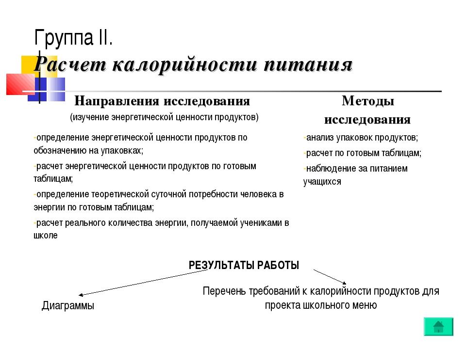 Группа II. Расчет калорийности питания РЕЗУЛЬТАТЫ РАБОТЫ Диаграммы Перечень т...