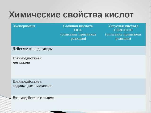 Химические свойства кислот Эксперимент Соляная кислота НСL (описание признако...