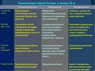 Политические партии России в начале XX в. СоциалистическиеЛиберальныеМонар