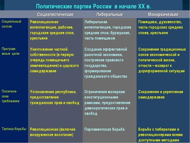 Политические партии России в начале XX в. СоциалистическиеЛиберальныеМонар...