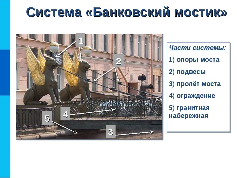 Части системы: 1) опоры моста 2) подвесы 3) пролёт моста 4) ограждение 5) гра...