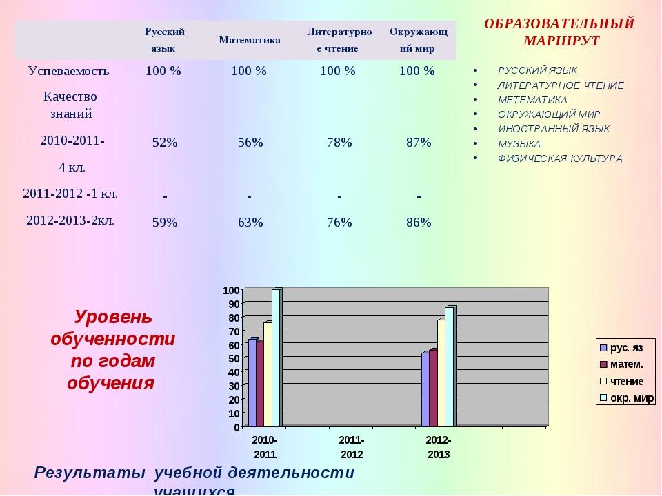 Уровень обученности по годам обучения Результаты учебной деятельности учащихс...