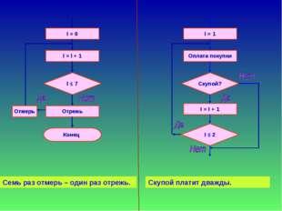 І = 0 I = I + 1 I ≤ 7 Отрежь Конец Отмерь І = 1 Оплата покупки Скупой? І = І