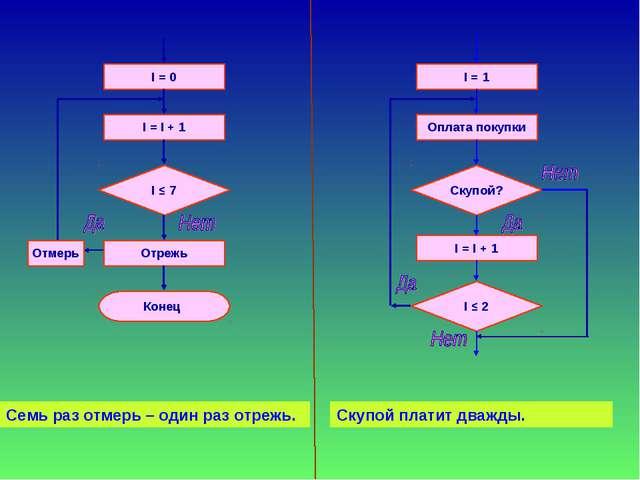 І = 0 I = I + 1 I ≤ 7 Отрежь Конец Отмерь І = 1 Оплата покупки Скупой? І = І...