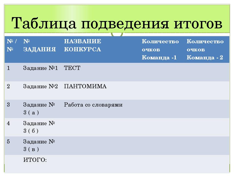 Таблица подведения итогов №/№ № ЗАДАНИЯ НАЗВАНИЕКОНКУРСА Количество очков Ком...