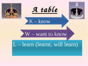 A table L – learn (learnt, will learn) W – want to know K – know