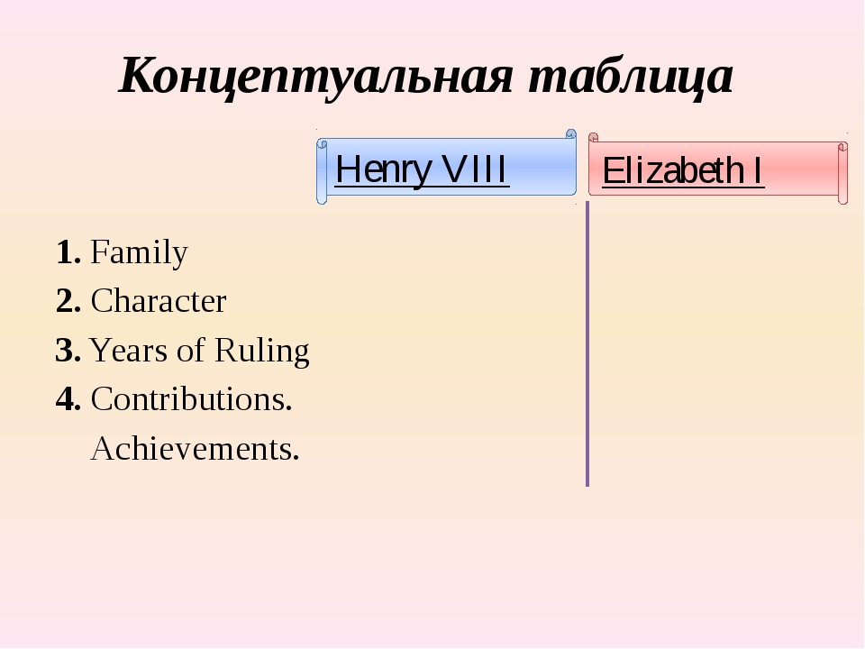 Концептуальная таблица 1. Family 2. Character 3. Years of Ruling 4. Contribut...