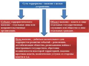 Формы терроризма классификация по субъектам террористической деятельности кла