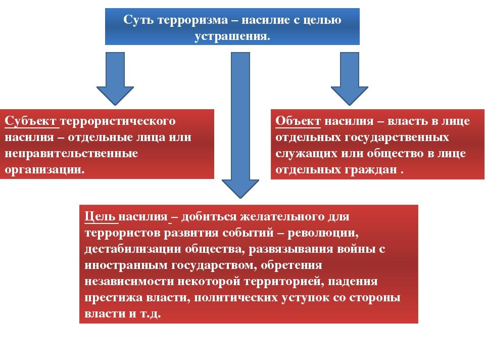 Формы терроризма классификация по субъектам террористической деятельности кла...