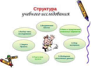 учебного исследования 2.Выдвижение гипотез 5.Обобщение полученных данных 4.Сб