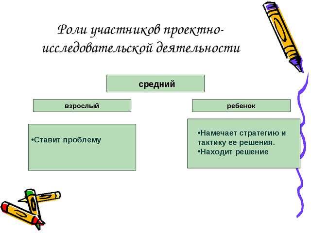 Роли участников проектно-исследовательской деятельности средний Ставит пробле...