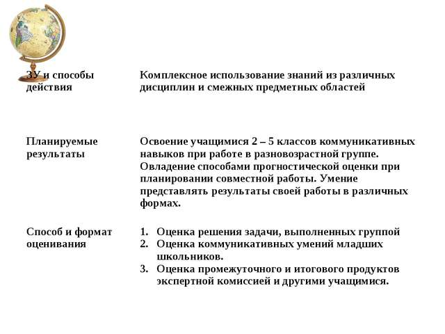 ЗУ и способы действияКомплексное использование знаний из различных дисциплин...