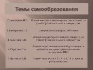 1.Ильяшенко Н.В.Использование компьютерных технологий на уроках русского язы