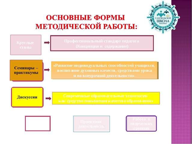 Профессиональный стандарт педагога (Концепция и содержание) «Развитие индивид...