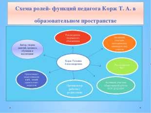 Схема ролей- функций педагога Корж Т. А. в образовательном пространстве Корж