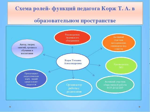 Схема ролей- функций педагога Корж Т. А. в образовательном пространстве Корж...