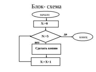 Блок- схема начало конец X:=0 N:=5 Сделать копию X:=X+1 да нет