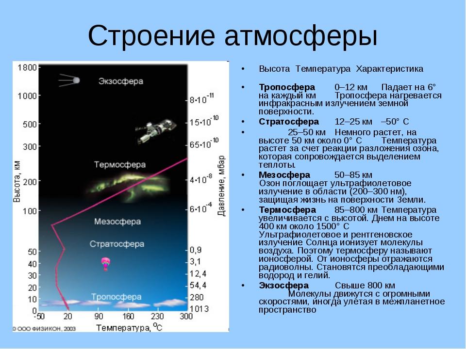 Строение атмосферы Высота Температура Характеристика Тропосфера0–12 кмПадае...