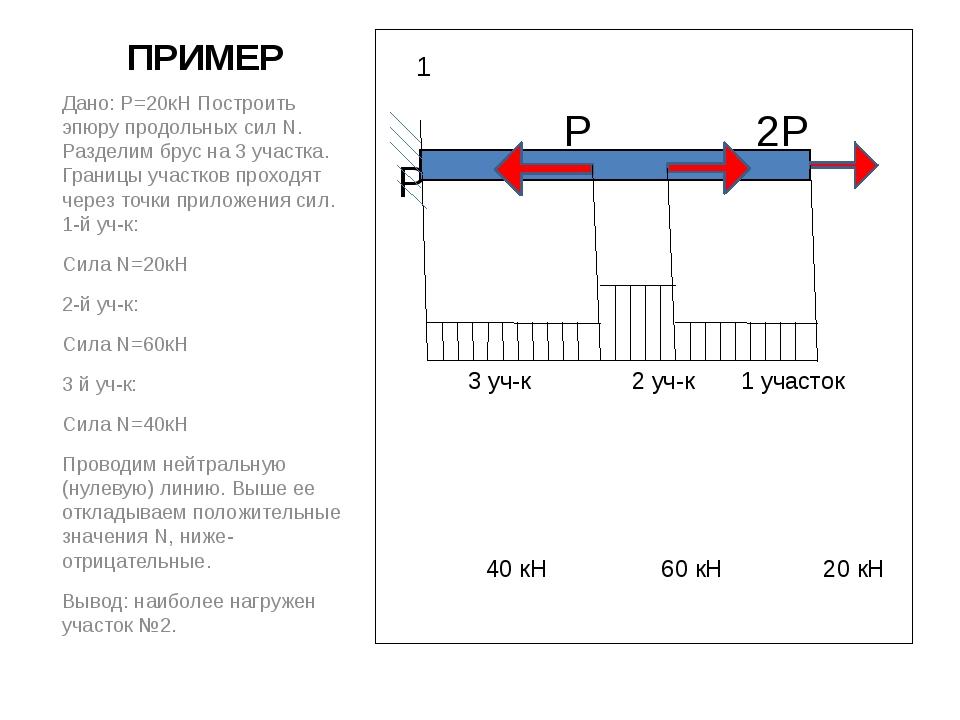 ПРИМЕР 1 P 2P P 3 уч-к 2 уч-к 1 участок 40 кН 60 кН 20 кН Дано: Р=20кН Постро...