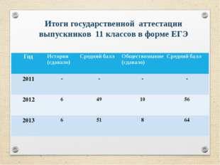 Итоги государственной аттестации выпускников 11 классов в форме ЕГЭ Год Ис
