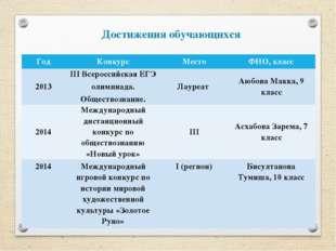 Достижения обучающихся Год Конкурс Место ФИО, класс 2013 IIIВсероссийскаяЕГЭ