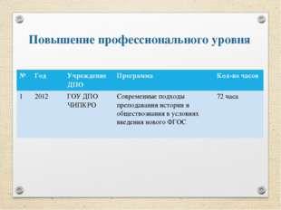 Повышение профессионального уровня № Год Учреждение ДПО Программа Кол-вочасов