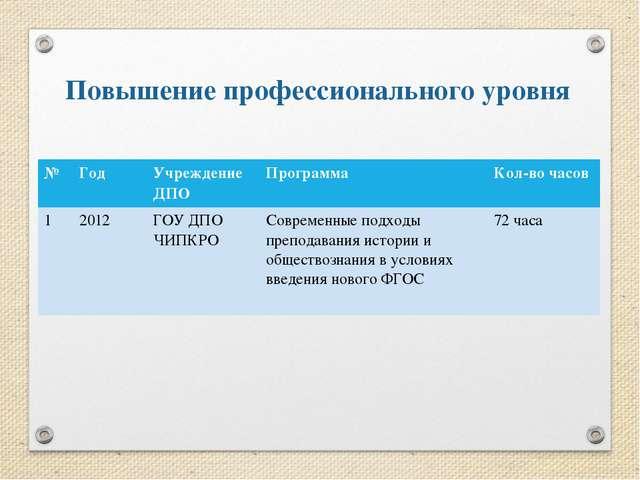 Повышение профессионального уровня № Год Учреждение ДПО Программа Кол-вочасов...