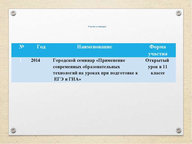 Участие в семинарах № Год Наименование Форма участия 1 2014 Городской семина...