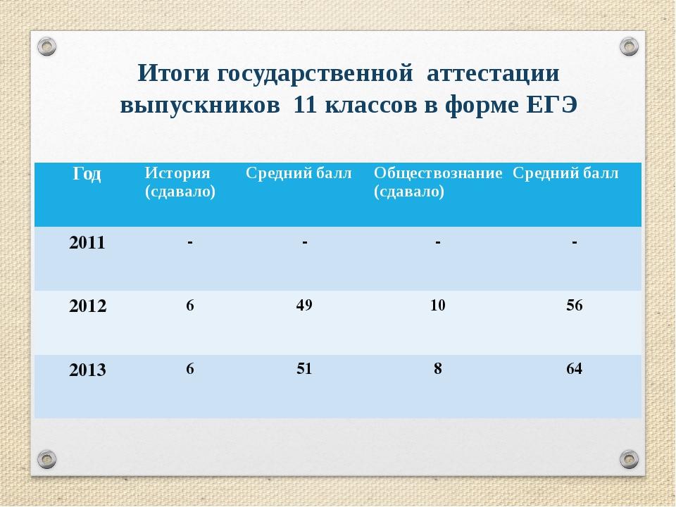 Итоги государственной аттестации выпускников 11 классов в форме ЕГЭ Год Ис...