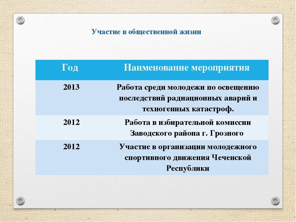 Участие в общественной жизни Год Наименование мероприятия 2013 Работа среди м...