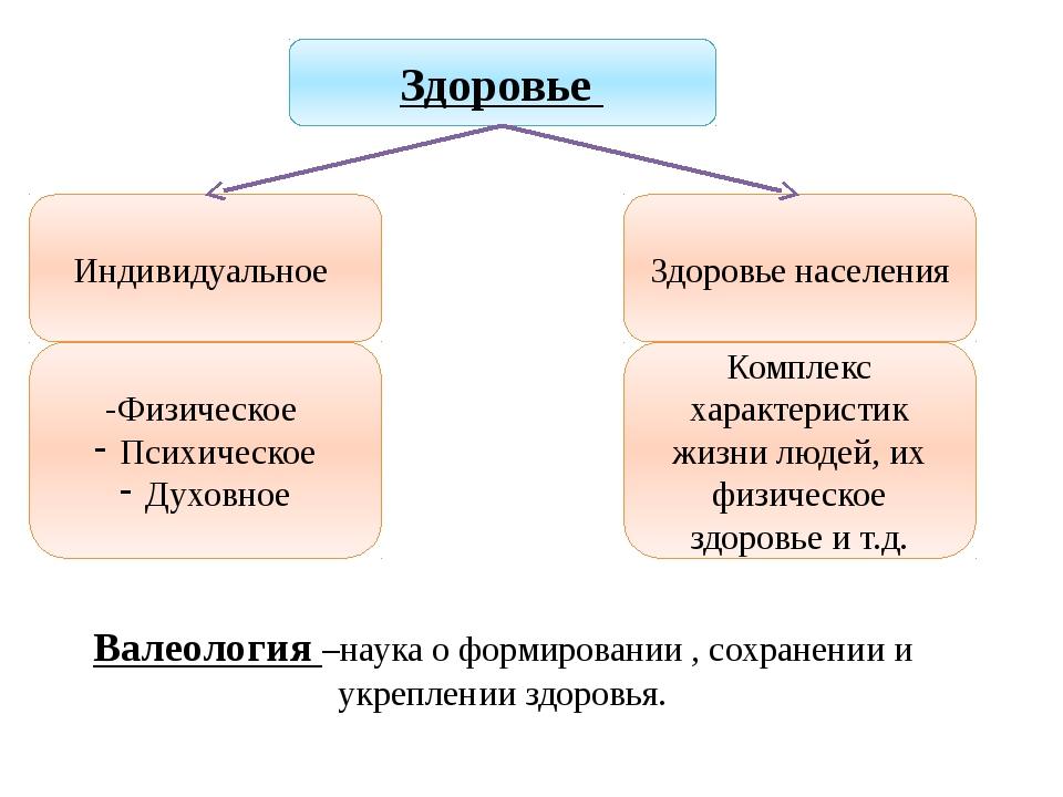 Валеология –наука о формировании , сохранении и укреплении здоровья. Учитель...